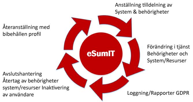 Funktioner i eSumIT