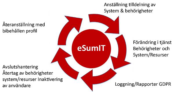 eSumIT hjälper dig med GDPR